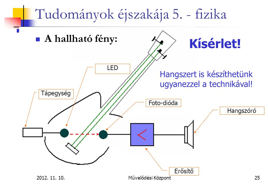 2012. 11. 10.Művelődési Központ25 Tudományok éjszakája 5. - fizika A hallható fény: LED Erősítő Hangszóró Hangszert is készíthetünk ugyanezzel a techn