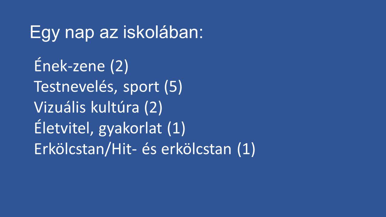 Egy nap az iskolában: Ének-zene (2) Testnevelés, sport (5) Vizuális kultúra (2) Életvitel, gyakorlat (1) Erkölcstan/Hit- és erkölcstan (1)