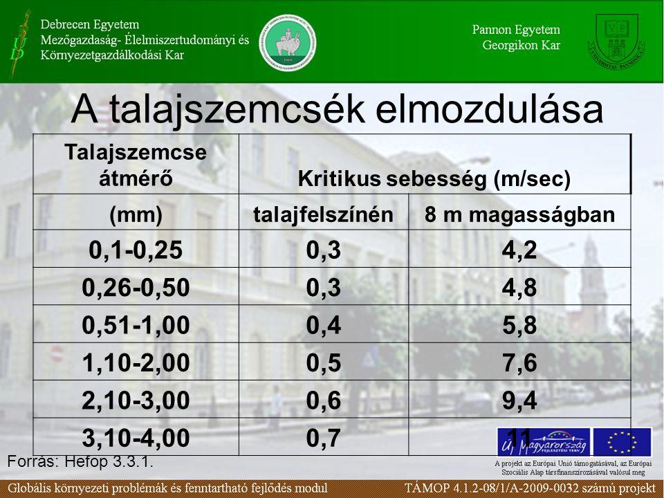 A talajszemcsék elmozdulása Talajszemcse átmérőKritikus sebesség (m/sec) (mm)talajfelszínén8 m magasságban 0,1-0,250,34,2 0,26-0,500,34,8 0,51-1,000,45,8 1,10-2,000,57,6 2,10-3,000,69,4 3,10-4,000,711 Forrás: Hefop 3.3.1.