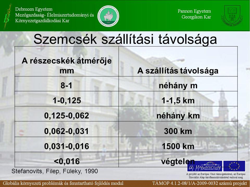 Szemcsék szállítási távolsága A részecskék átmérője mmA szállítás távolsága 8-1néhány m 1-0,1251-1,5 km 0,125-0,062néhány km 0,062-0,031300 km 0,031-0,0161500 km <0,016végtelen Stefanovits, Filep, Füleky, 1990