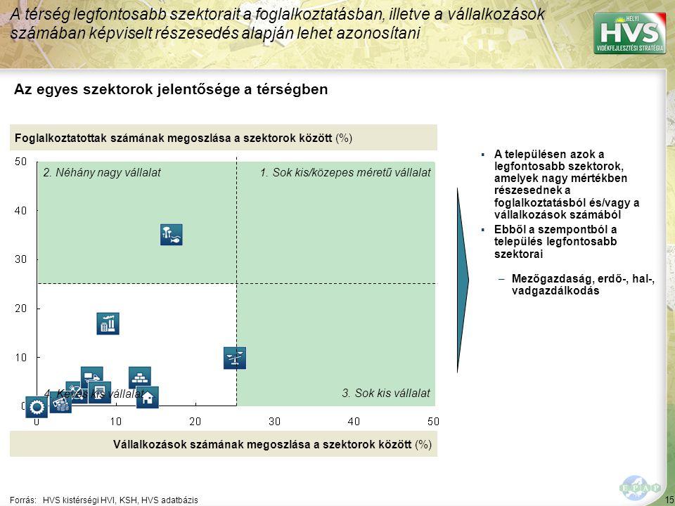 15 Forrás:HVS kistérségi HVI, KSH, HVS adatbázis Az egyes szektorok jelentősége a térségben A térség legfontosabb szektorait a foglalkoztatásban, illetve a vállalkozások számában képviselt részesedés alapján lehet azonosítani Foglalkoztatottak számának megoszlása a szektorok között (%) Vállalkozások számának megoszlása a szektorok között (%) ▪A településen azok a legfontosabb szektorok, amelyek nagy mértékben részesednek a foglalkoztatásból és/vagy a vállalkozások számából ▪Ebből a szempontból a település legfontosabb szektorai –Mezőgazdaság, erdő-, hal-, vadgazdálkodás 1.
