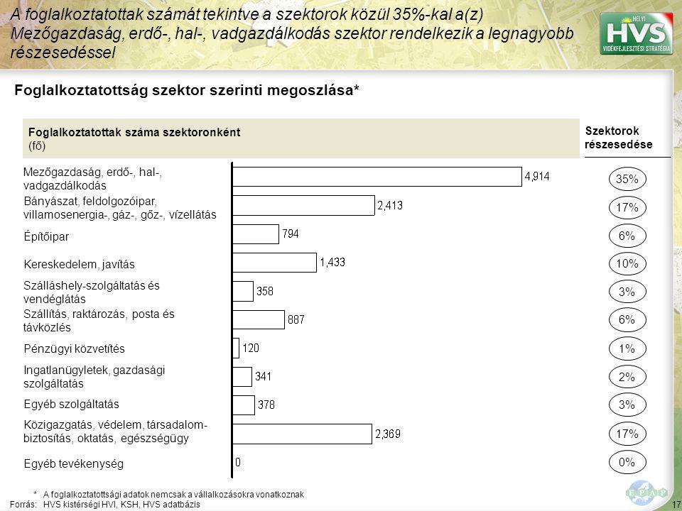 17 Foglalkoztatottság szektor szerinti megoszlása* A foglalkoztatottak számát tekintve a szektorok közül 35%-kal a(z) Mezőgazdaság, erdő-, hal-, vadgazdálkodás szektor rendelkezik a legnagyobb részesedéssel *A foglalkoztatottsági adatok nemcsak a vállalkozásokra vonatkoznak Forrás:HVS kistérségi HVI, KSH, HVS adatbázis Foglalkoztatottak száma szektoronként (fő) Mezőgazdaság, erdő-, hal-, vadgazdálkodás Bányászat, feldolgozóipar, villamosenergia-, gáz-, gőz-, vízellátás Építőipar Kereskedelem, javítás Szálláshely-szolgáltatás és vendéglátás Szállítás, raktározás, posta és távközlés Pénzügyi közvetítés Ingatlanügyletek, gazdasági szolgáltatás Egyéb szolgáltatás Közigazgatás, védelem, társadalom- biztosítás, oktatás, egészségügy Szektorok részesedése 35% 17% 10% 3% 6% 2% 3% 17% 6% 1% Egyéb tevékenység 0%