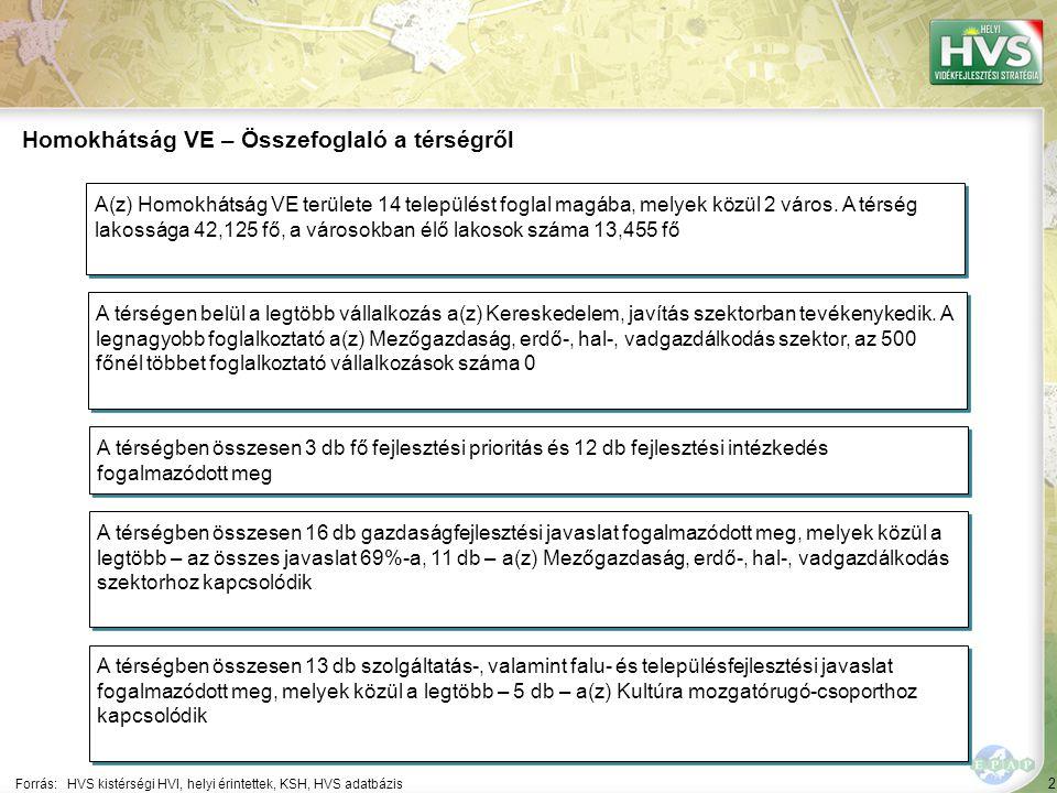 53 ▪Turisztikai attrakciófejlesztés Forrás:HVS kistérségi HVI, helyi érintettek, HVS adatbázis Az egyes fejlesztési intézkedésekre allokált támogatási források nagysága 3/3 A legtöbb forrás – 899,948 EUR – a(z) Épített helyi értékek, közösségi terek megőrzése, fejlesztése (turizmushoz kapcsolódó, vagy munkahelyteremtéssel jár) fejlesztési intézkedésre lett allokálva Fejlesztési intézkedés ▪Turisztikai fogadókészség fejlesztés ▪Térségi marketingtevékenység ösztönzése ▪Hagyományőrzés Fő fejlesztési prioritás: Turizmus és alternatív jövedelemszerzés ösztönzése, közösségfejlesztés Allokált forrás (EUR) 883,000 880,000 30,955 146,232