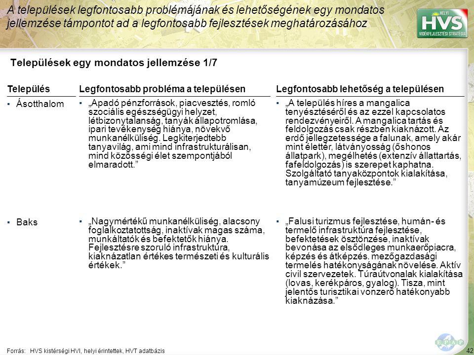 """42 Települések egy mondatos jellemzése 1/7 A települések legfontosabb problémájának és lehetőségének egy mondatos jellemzése támpontot ad a legfontosabb fejlesztések meghatározásához Forrás:HVS kistérségi HVI, helyi érintettek, HVT adatbázis TelepülésLegfontosabb probléma a településen ▪Ásotthalom ▪""""Apadó pénzforrások, piacvesztés, romló szociális egészségügyi helyzet, létbizonytalanság, tanyák állapotromlása, ipari tevékenység hiánya, növekvő munkanélküliség."""