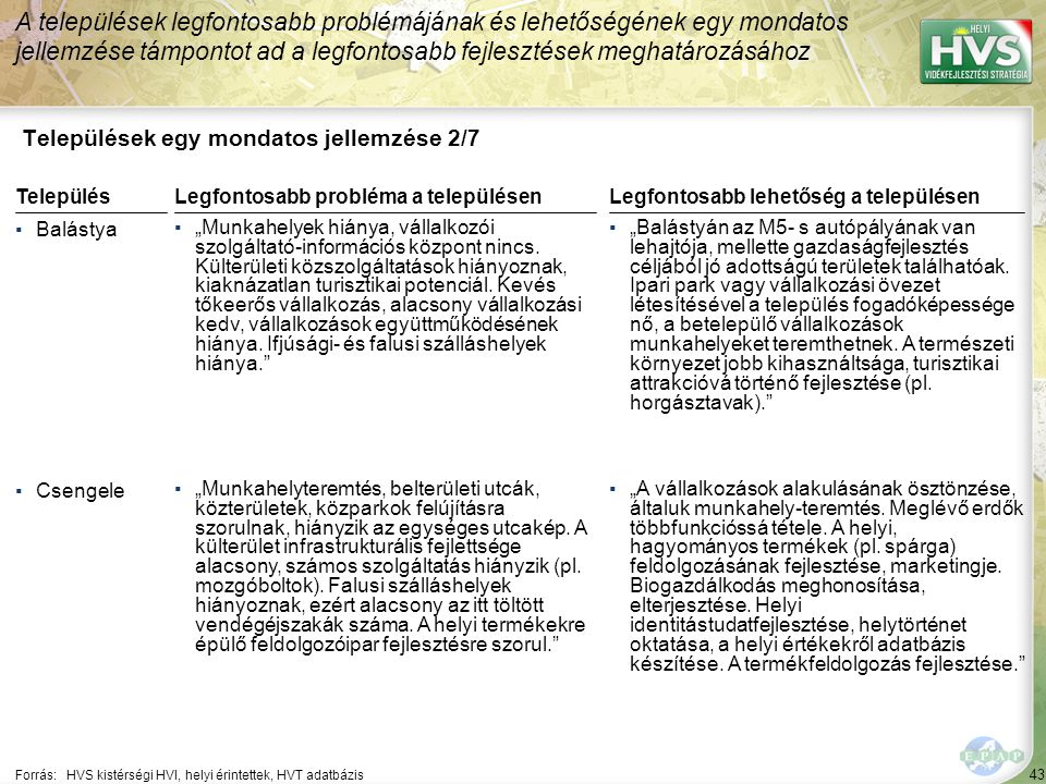 """43 Települések egy mondatos jellemzése 2/7 A települések legfontosabb problémájának és lehetőségének egy mondatos jellemzése támpontot ad a legfontosabb fejlesztések meghatározásához Forrás:HVS kistérségi HVI, helyi érintettek, HVT adatbázis TelepülésLegfontosabb probléma a településen ▪Balástya ▪""""Munkahelyek hiánya, vállalkozói szolgáltató-információs központ nincs."""