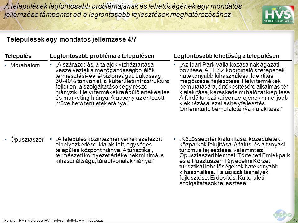 """45 Települések egy mondatos jellemzése 4/7 A települések legfontosabb problémájának és lehetőségének egy mondatos jellemzése támpontot ad a legfontosabb fejlesztések meghatározásához Forrás:HVS kistérségi HVI, helyi érintettek, HVT adatbázis TelepülésLegfontosabb probléma a településen ▪Mórahalom ▪""""A szárazodás, a talajok vízháztartása veszélyezteti a mezőgazdaságból élők termesztési- és létbiztonságát."""
