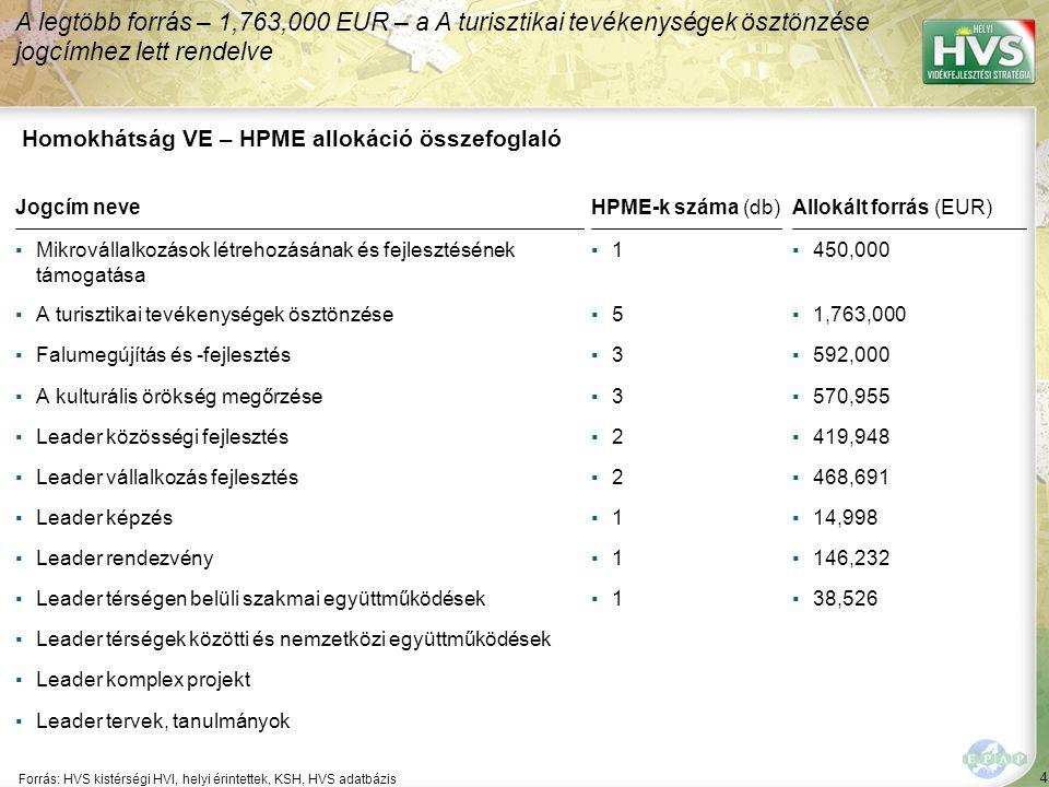 """10 ▪"""" 65 A 10 legfontosabb gazdaságfejlesztési megoldási javaslat 10/10 Forrás:HVS kistérségi HVI, helyi érintettek, HVS adatbázis Szektor A 10 legfontosabb gazdaságfejlesztési megoldási javaslatból a legtöbb – 5 db – a(z) Mezőgazdaság, erdő-, hal-, vadgazdálkodás szektorhoz kapcsolódik Megoldási javaslat Megoldási javaslat várható eredménye"""