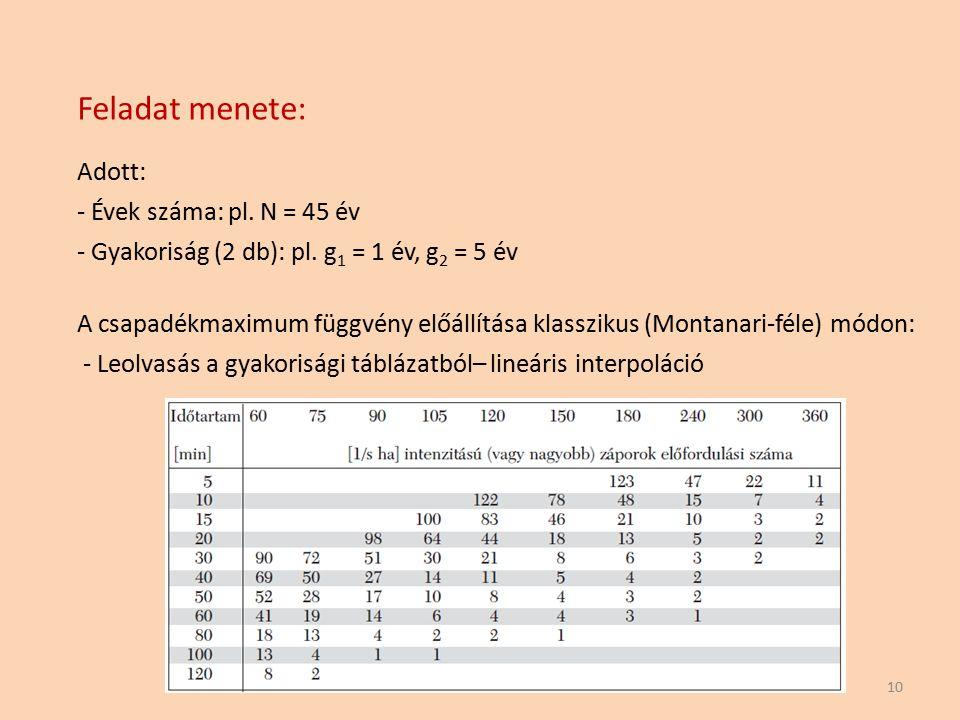 Feladat menete: Adott: - Évek száma: pl. N = 45 év - Gyakoriság (2 db): pl. g 1 = 1 év, g 2 = 5 év 10 A csapadékmaximum függvény előállítása klassziku
