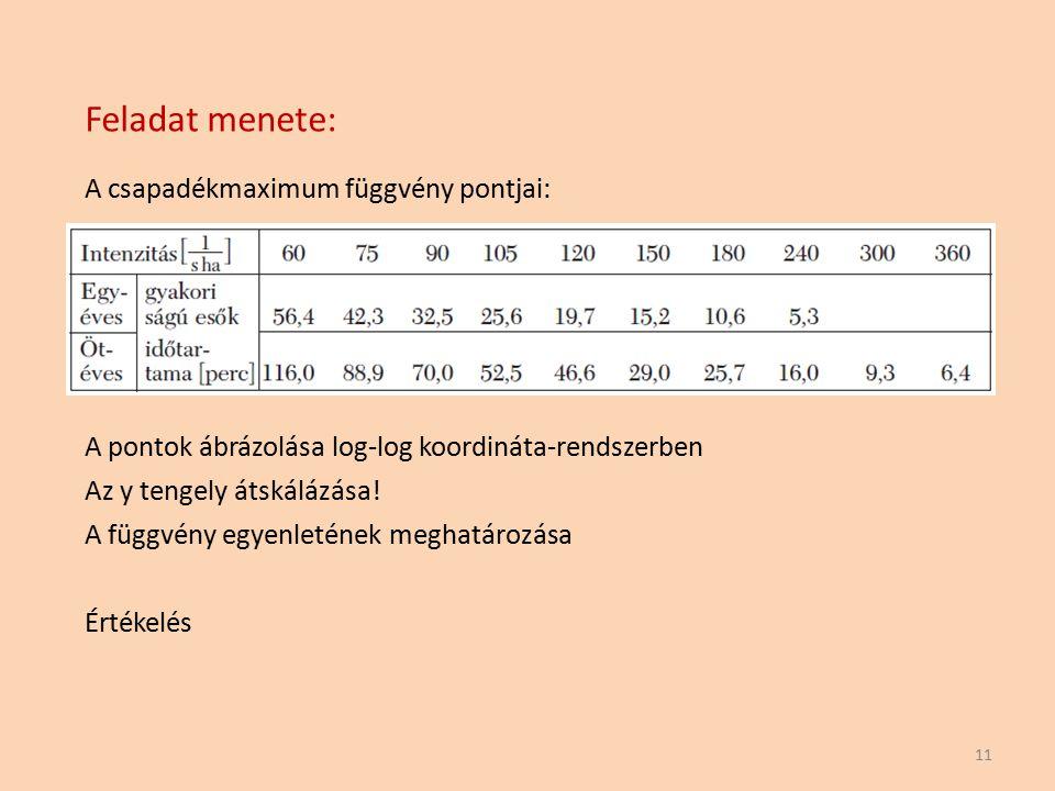 Feladat menete: A csapadékmaximum függvény pontjai: 11 A pontok ábrázolása log-log koordináta-rendszerben Az y tengely átskálázása! A függvény egyenle