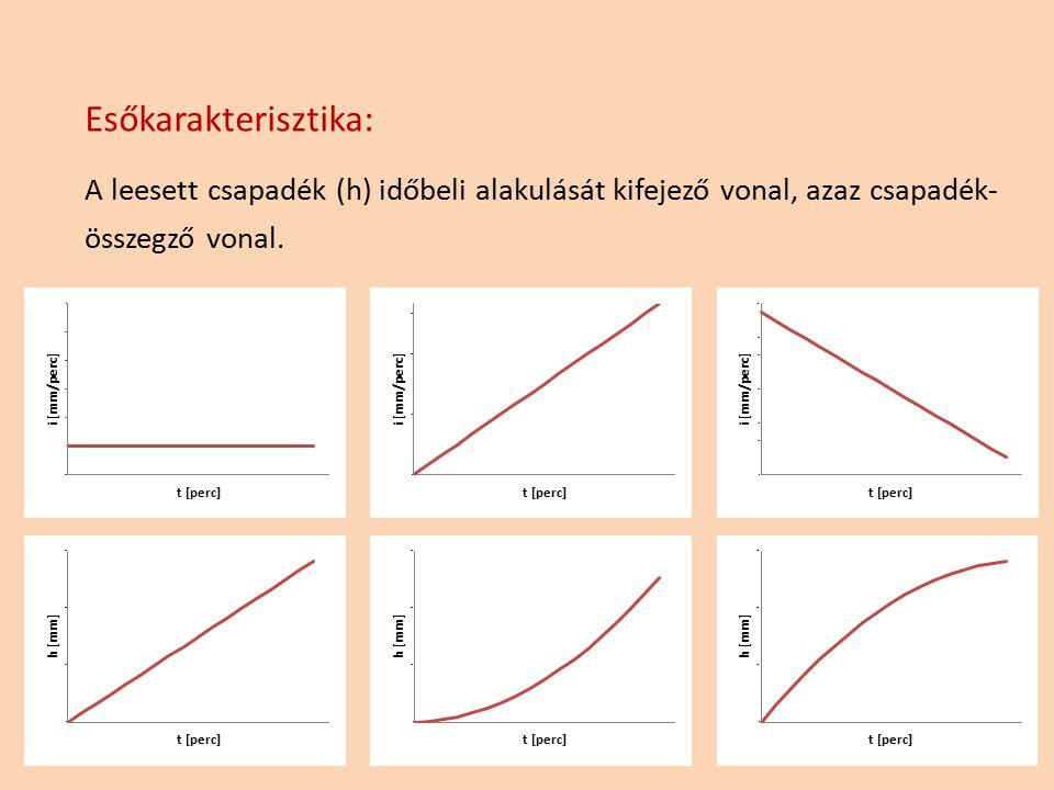 Esőkarakterisztika: A leesett csapadék (h) időbeli alakulását kifejező vonal, azaz csapadék- összegző vonal. 6