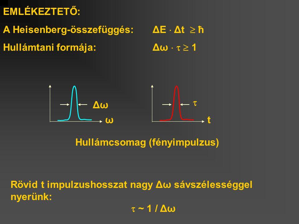 EMLÉKEZTETŐ: A Heisenberg-összefüggés: ΔE  Δt  ħ Hullámtani formája: Δω    1 Rövid t impulzushosszat nagy Δω sávszélességgel nyerünk:  ~ 1 / Δω