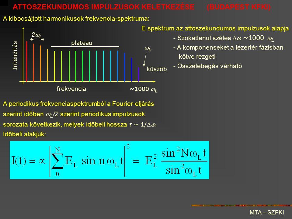 frekvencia Intenzitás kk plateau 2L2L ~1000  L küszöb A kibocsájtott harmonikusok frekvencia-spektruma: - Szokatlanul széles  ~1000  L - A kom