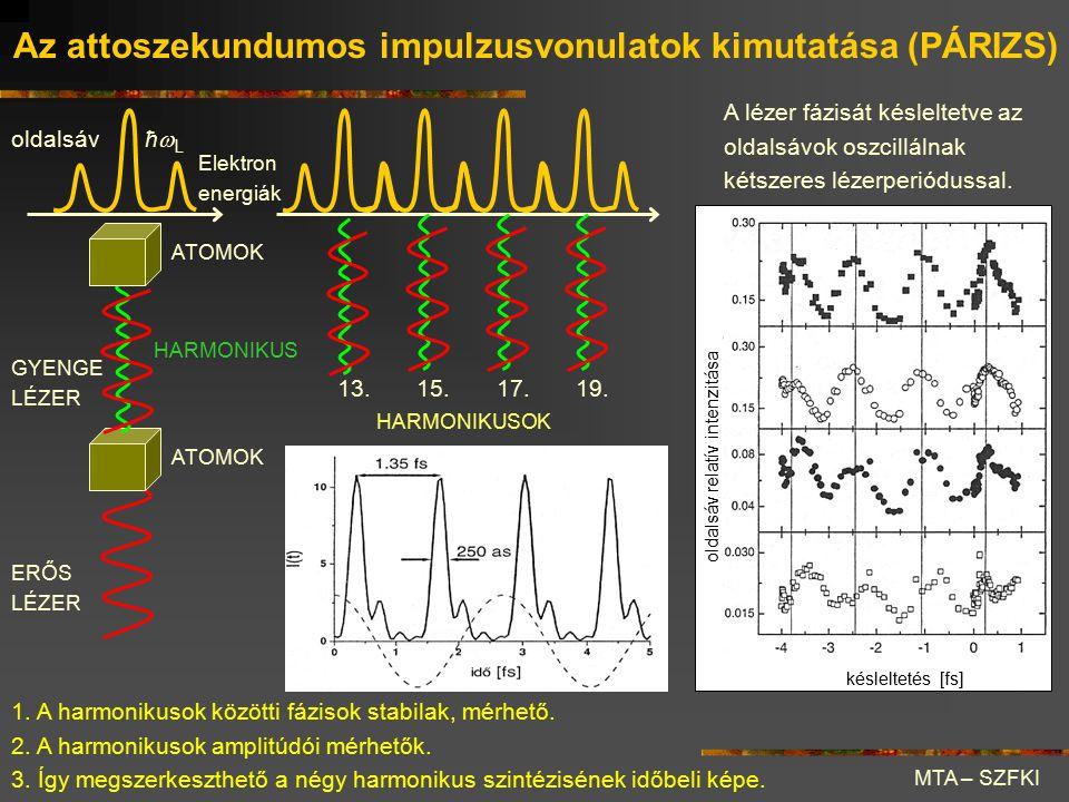 Az attoszekundumos impulzusvonulatok kimutatása (PÁRIZS) oldalsáv ERŐS LÉZER GYENGE LÉZER Elektron energiák HARMONIKUS ATOMOK 13.15.17.19. HARMONIKUSO