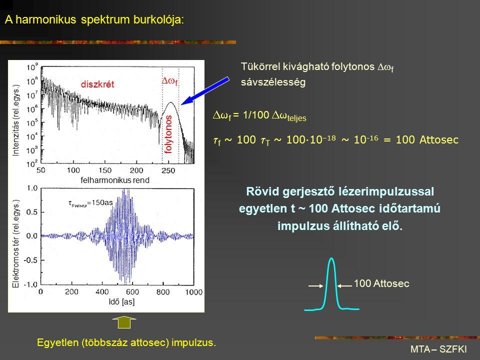 MTA – SZFKI A harmonikus spektrum burkolója: felharmonikus rend Idő [as] Elektromos tér (rel.egys.) Intenzitás (rel.egys.) diszkrét folytonos  f Egy