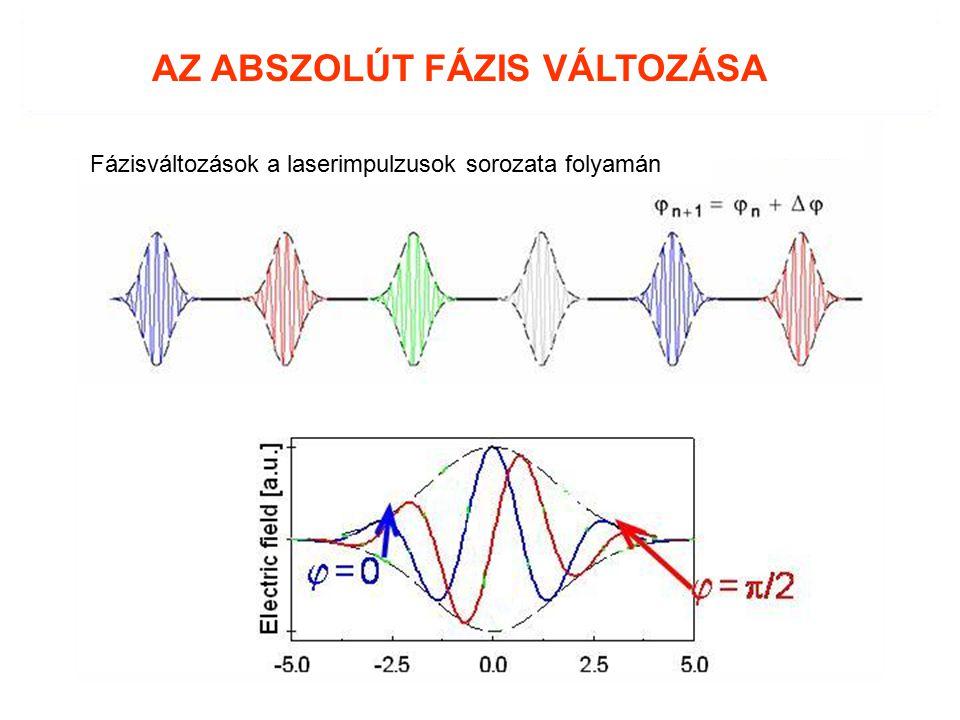 AZ ABSZOLÚT FÁZIS VÁLTOZÁSA Fázisváltozások a laserimpulzusok sorozata folyamán