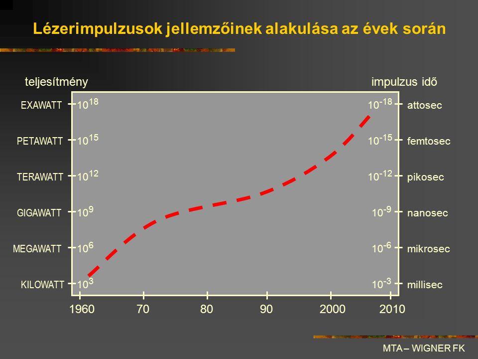 Összefoglaló előretekintés MTA – SZFKI A nagyintenzitású lézerfizika jelenleg több nagy irányba halad: 1, A fizikai vákuum feltörése (Schwinger-tér ~10 15 V/cm –- 10 30 W/cm 2 ) 2, Lézeres fúzió 3, Lézeres elektrongyorsítás 4, Attofizika:- atomi szerkezet dinamikája - anyagtudomány - nanofizika - kémiai folyamatok - biológiai szerkezetek, stb.