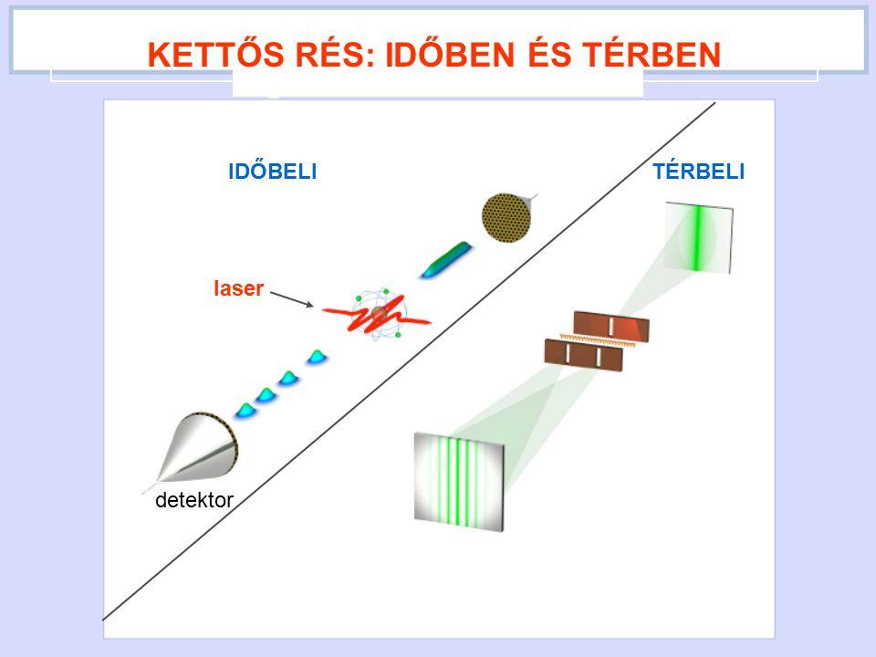 az elektron kilépési valószinűsége laserindukált tunnelemisszióval A TUNNELEZÉSI IDŐ MÉRÉSÉNEK ELVE KETTŐS RÉS: IDŐBEN ÉS TÉRBEN IDŐBELITÉRBELI laser