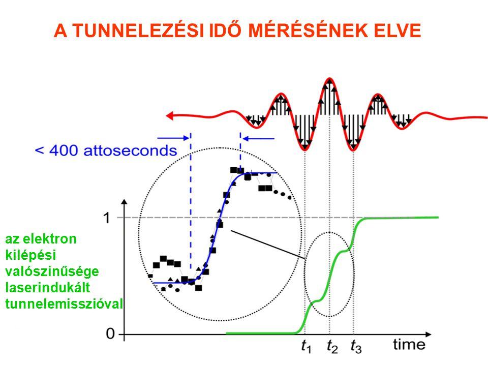 az elektron kilépési valószinűsége laserindukált tunnelemisszióval A TUNNELEZÉSI IDŐ MÉRÉSÉNEK ELVE