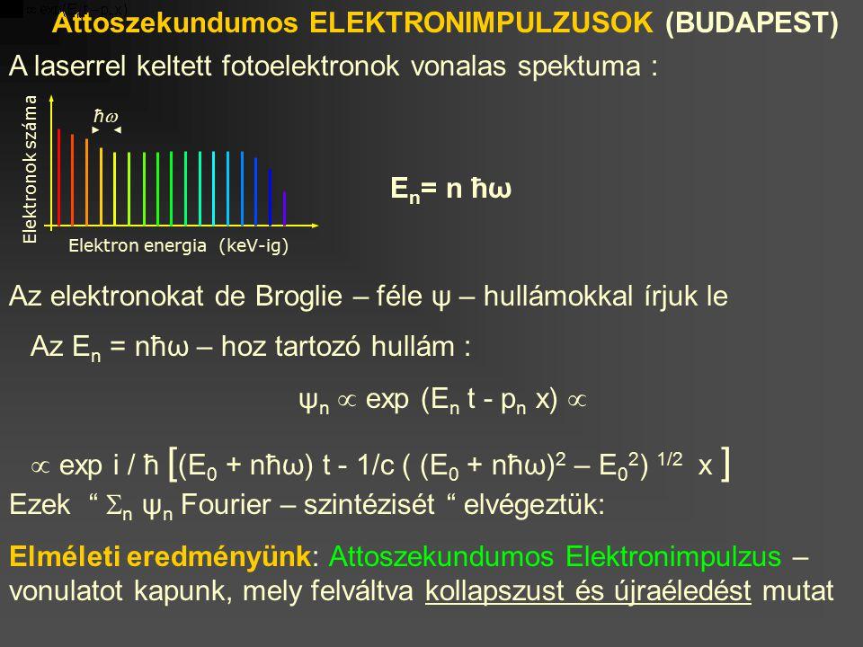 Elektron energia (keV-ig) Elektronok száma ħħ Attoszekundumos ELEKTRONIMPULZUSOK (BUDAPEST) A laserrel keltett fotoelektronok vonalas spektuma : E n