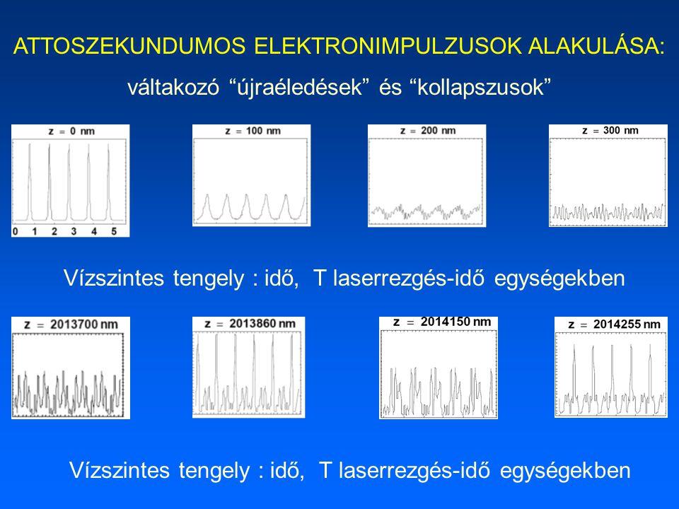 """Vízszintes tengely : idő, T laserrezgés-idő egységekben ATTOSZEKUNDUMOS ELEKTRONIMPULZUSOK ALAKULÁSA: váltakozó """"újraéledések"""" és """"kollapszusok"""""""