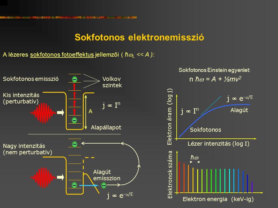 Sokfotonos elektronemisszió A lézeres sokfotonos fotoeffektus jellemzői ( ħ  L << A ): Volkov szintek Kis intenzitás (perturbatív) Alapállapot A Sokf