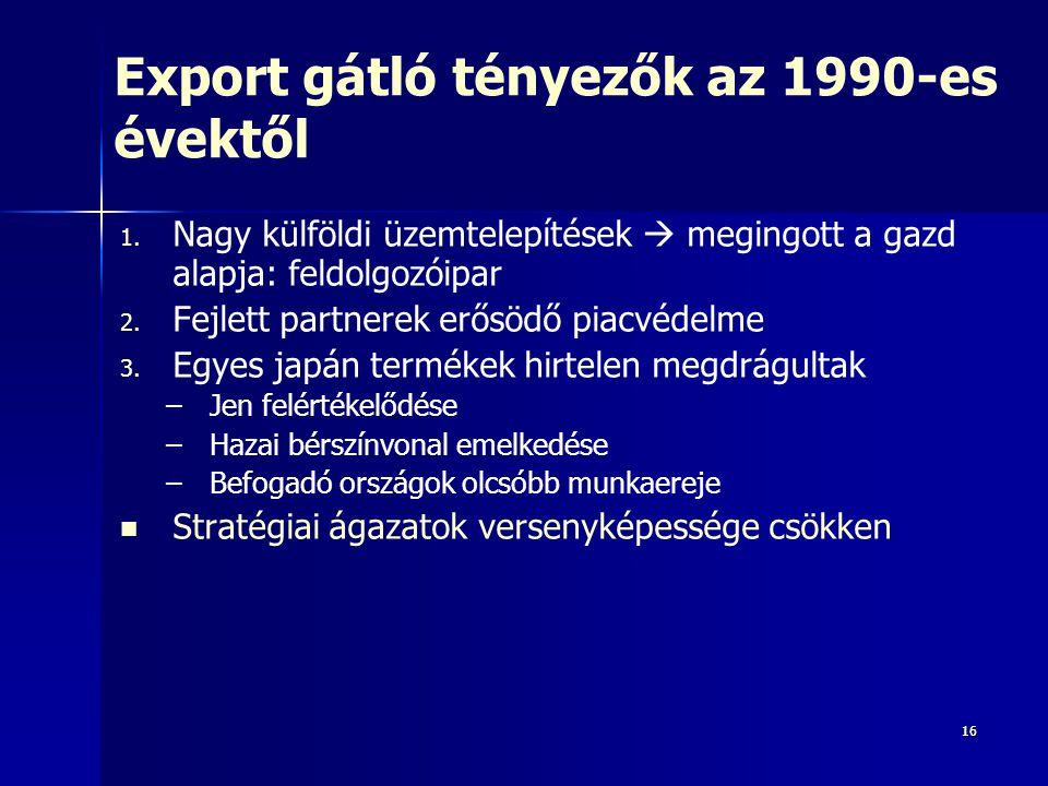 1616 Export gátló tényezők az 1990-es évektől 1.1.