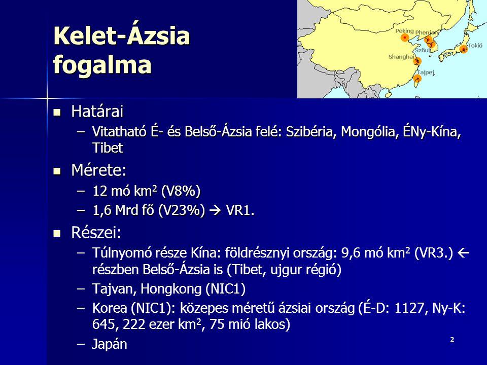 222 Kelet-Ázsia fogalma Határai Határai –Vitatható É- és Belső-Ázsia felé: Szibéria, Mongólia, ÉNy-Kína, Tibet Mérete: Mérete: –12 mó km 2 (V8%) –1,6 Mrd fő (V23%)  VR1.