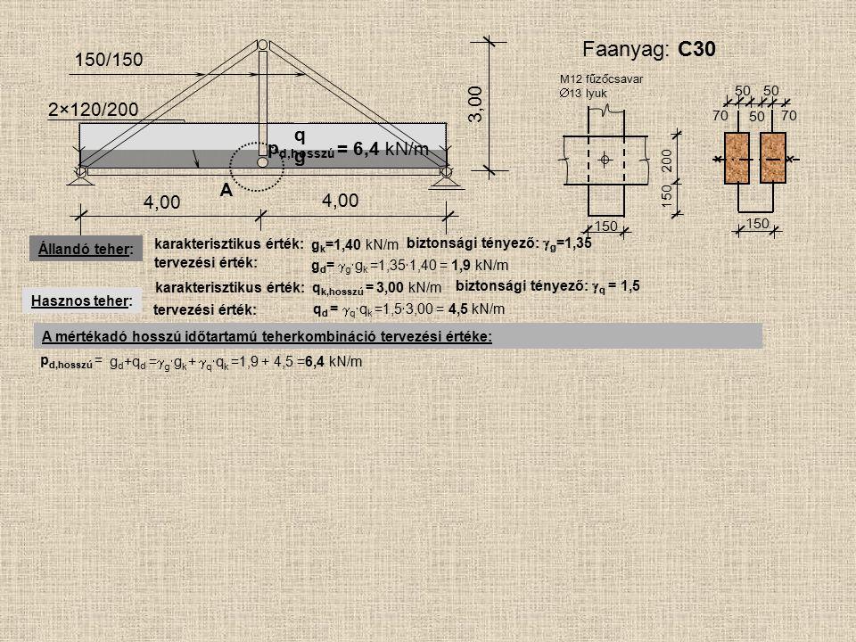 g A 4,00 150/150 2×120/200 4,00 3,00 150 200 150 50 70 50 M12 fűzőcsavar  13 lyuk Faanyag: C30 p d,hosszú = Állandó teher: q Hasznos teher: karakteri