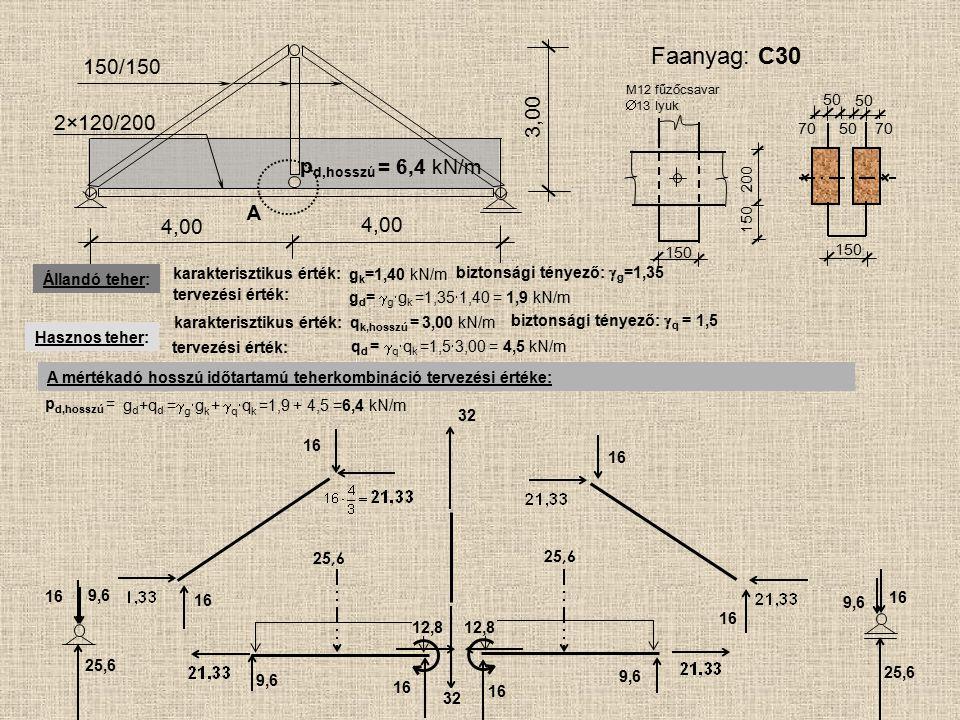 25,6 A 4,00 150/150 2×120/200 4,00 3,00 p d,hosszú = Állandó teher: Hasznos teher: karakterisztikus érték: g d =  g  g k =1,35  1,40 = 1,9 kN/m biz