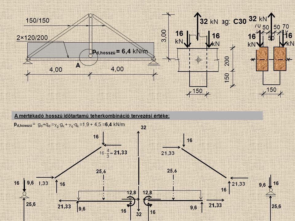 150 200 150 50 70 50 70 25,6 A 4,00 150/150 2×120/200 4,00 3,00 p d,hosszú = A mértékadó hosszú időtartamú teherkombináció tervezési értéke: p d,hossz
