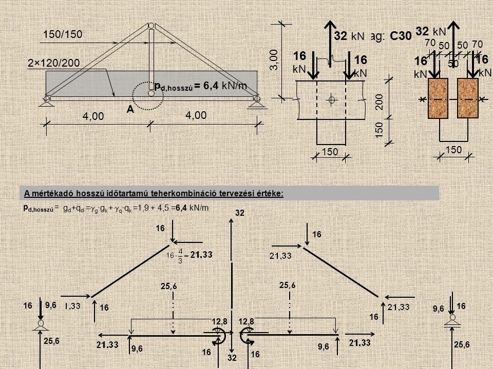 25,6 A 4,00 150/150 2×120/200 4,00 3,00 p d,hosszú = A mértékadó hosszú időtartamú teherkombináció tervezési értéke: p d,hosszú = 6,4 kN/m g d +q d =