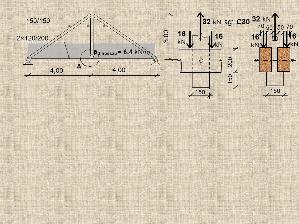 A 4,00 150/150 2×120/200 4,00 3,00 p d,hosszú = 6,4 kN/m Faanyag: C30 32 kN 16 kN 16 kN 16 kN 16 kN 150 200 150 50 70 50 70