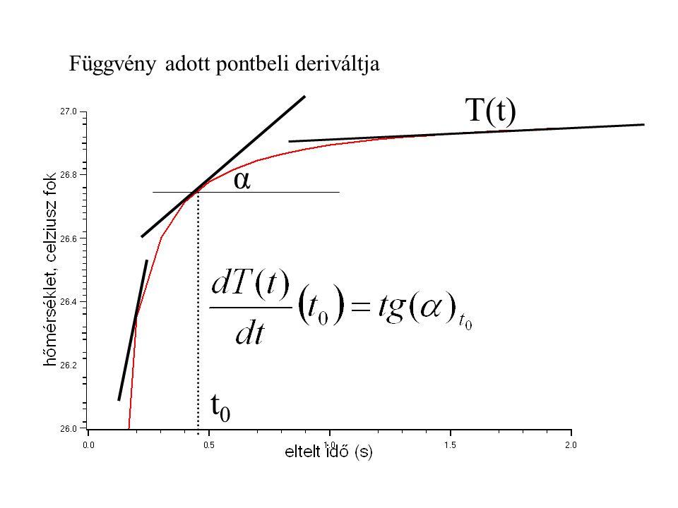 Függvény adott pontbeli deriváltja α t0t0 T(t)