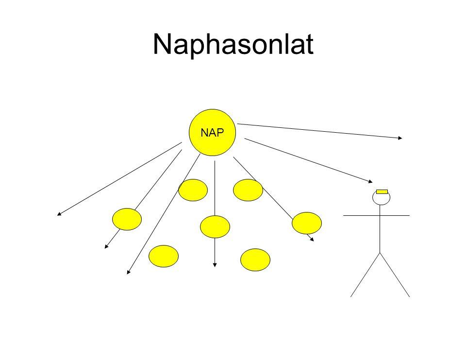 Naphasonlat NAP