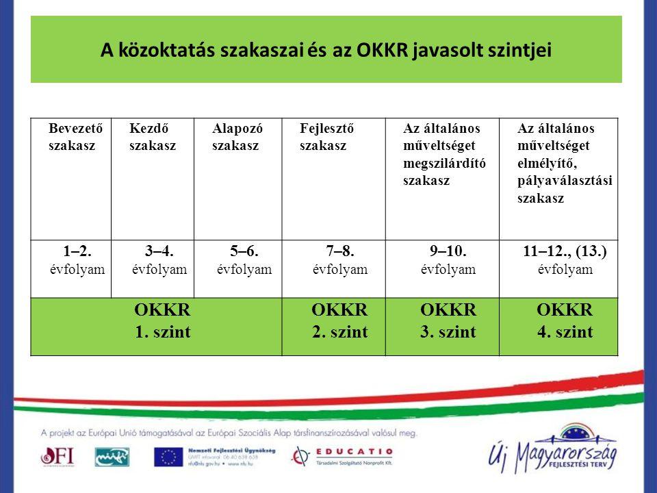 A közoktatás szakaszai és az OKKR javasolt szintjei Bevezető szakasz Kezdő szakasz Alapozó szakasz Fejlesztő szakasz Az általános műveltséget megszilá