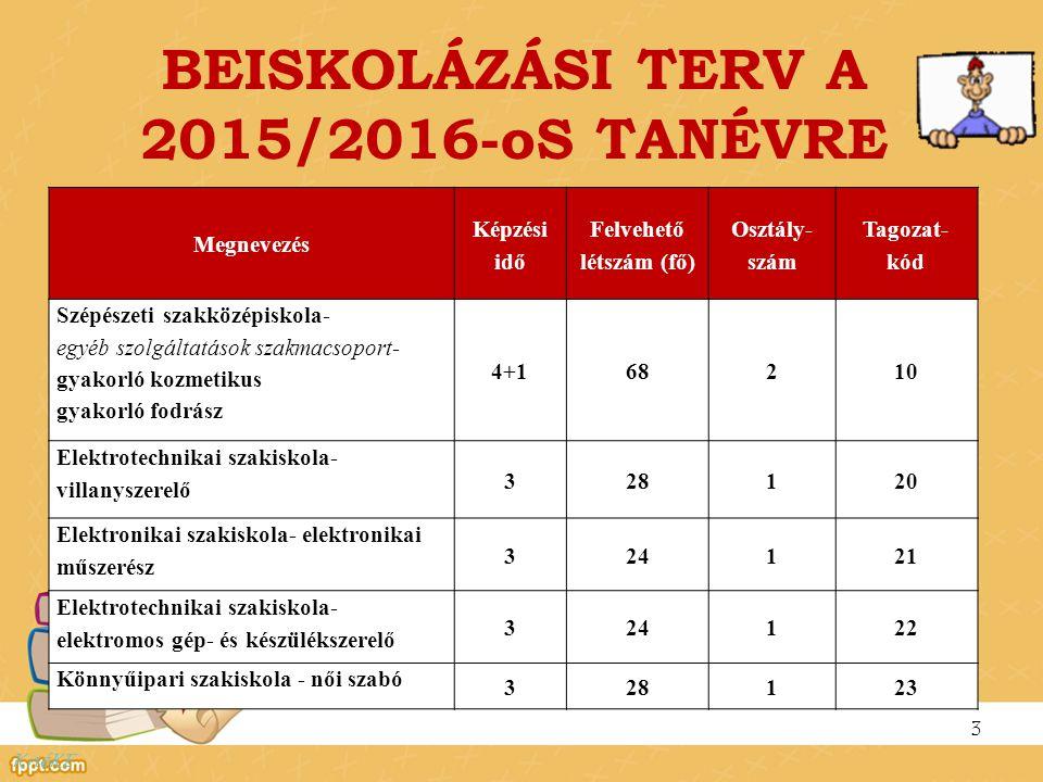 BEISKOLÁZÁSI TERV A 2015/2016-oS TANÉVRE 3 KnéKE Megnevezés Képzési idő Felvehető létszám (fő) Osztály- szám Tagozat- kód Szépészeti szakközépiskola-