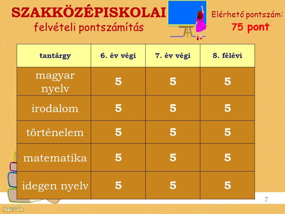 SZAKKÖZÉPISKOLAI felvételi pontszámítás Elérhető pontszám : 75 pont 7 tantárgy6. év végi7. év végi8. félévi magyar nyelv 555 irodalom 555 történelem 5