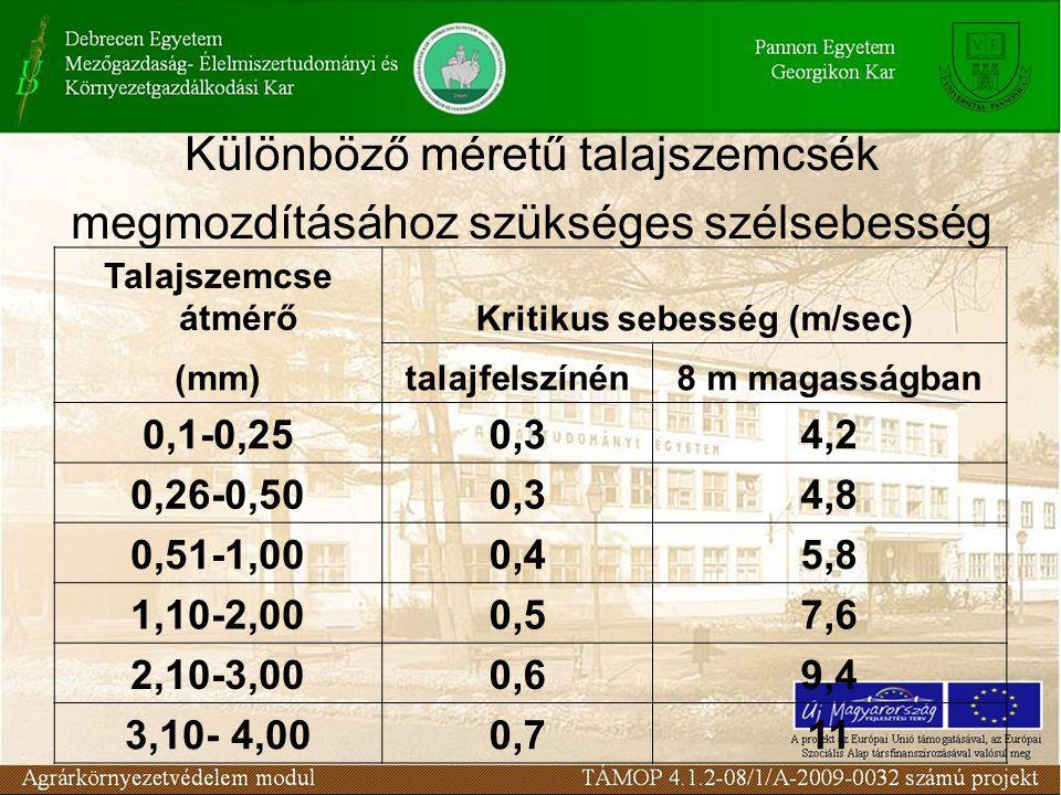 Különböző méretű talajszemcsék megmozdításához szükséges szélsebesség Talajszemcse átmérőKritikus sebesség (m/sec) (mm)talajfelszínén8 m magasságban 0,1-0,250,34,2 0,26-0,500,34,8 0,51-1,000,45,8 1,10-2,000,57,6 2,10-3,000,69,4 3,10- 4,000,711