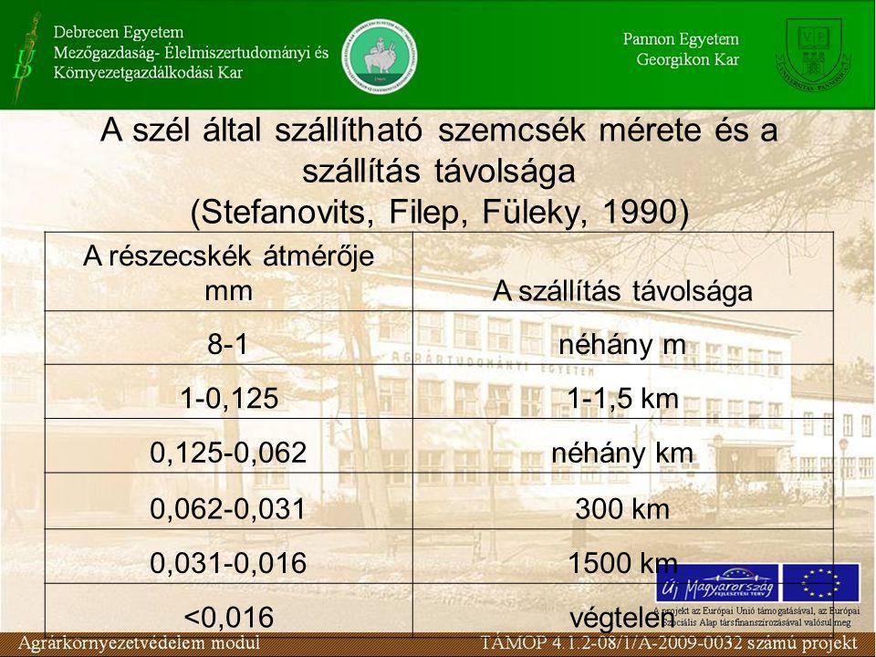A szél által szállítható szemcsék mérete és a szállítás távolsága (Stefanovits, Filep, Füleky, 1990) A részecskék átmérője mmA szállítás távolsága 8-1néhány m 1-0,1251-1,5 km 0,125-0,062néhány km 0,062-0,031300 km 0,031-0,0161500 km <0,016végtelen