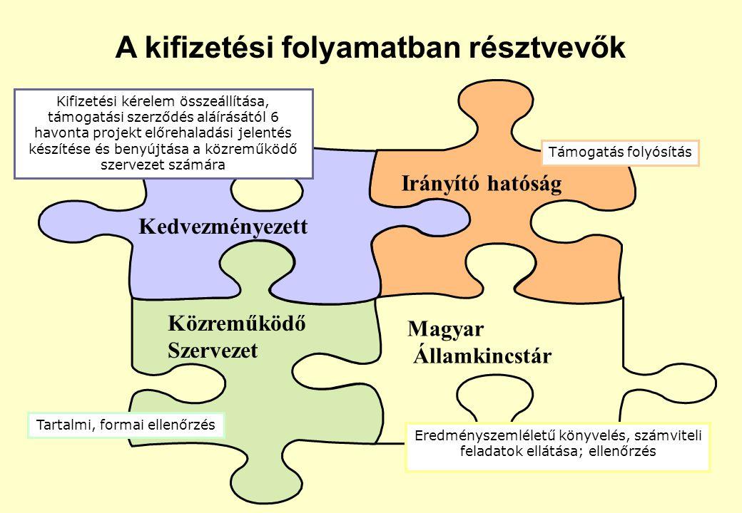 Kedvezményezett Irányító hatóság Közreműködő Szervezet Magyar Államkincstár Kifizetési kérelem összeállítása, támogatási szerződés aláírásától 6 havonta projekt előrehaladási jelentés készítése és benyújtása a közreműködő szervezet számára Tartalmi, formai ellenőrzés Támogatás folyósítás Eredményszemléletű könyvelés, számviteli feladatok ellátása; ellenőrzés A kifizetési folyamatban résztvevők