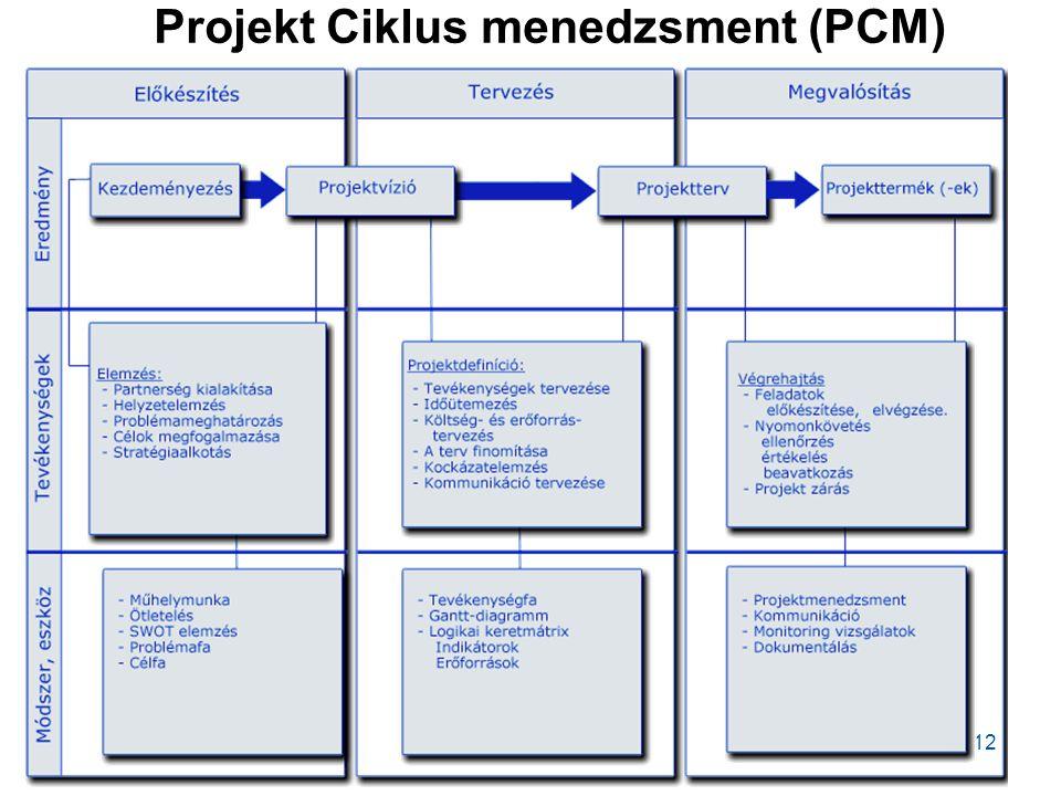 12 Projekt Ciklus menedzsment (PCM)