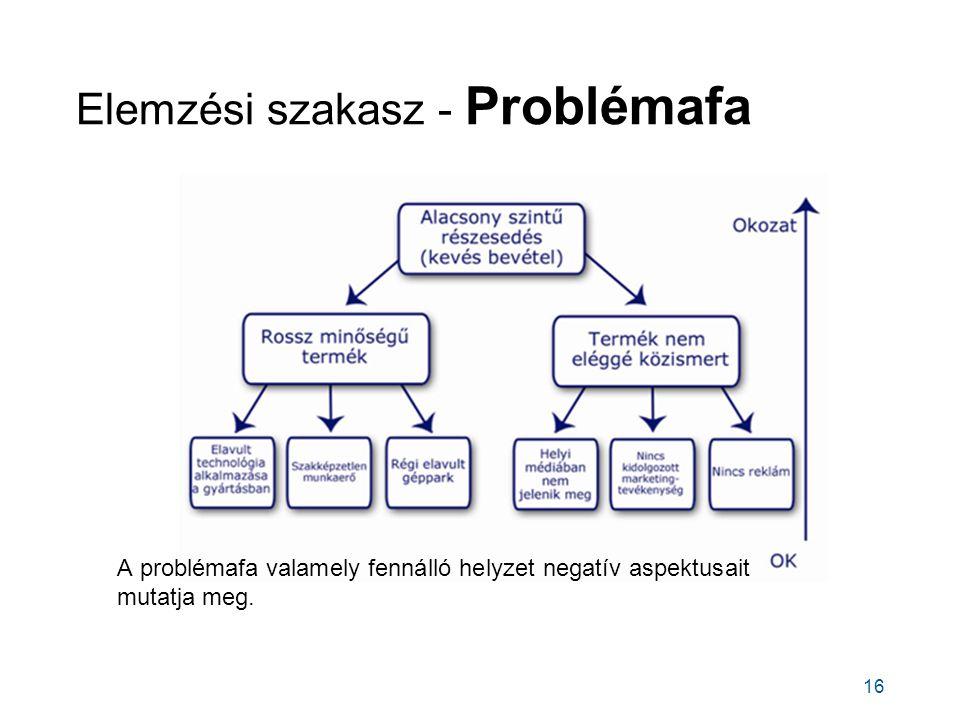 Elemzési szakasz - Problémafa 16 A problémafa valamely fennálló helyzet negatív aspektusait mutatja meg.