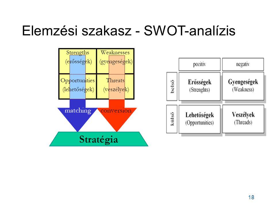 Elemzési szakasz - SWOT-analízis 18