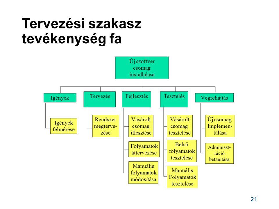 Tervezési szakasz tevékenység fa 21