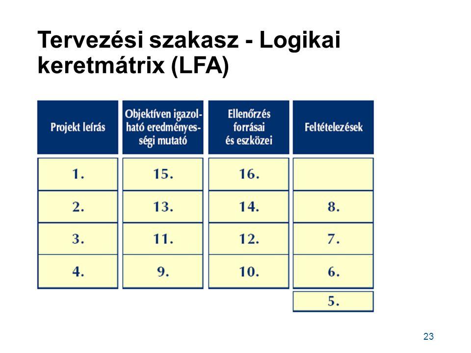 Tervezési szakasz - Logikai keretmátrix (LFA) 23