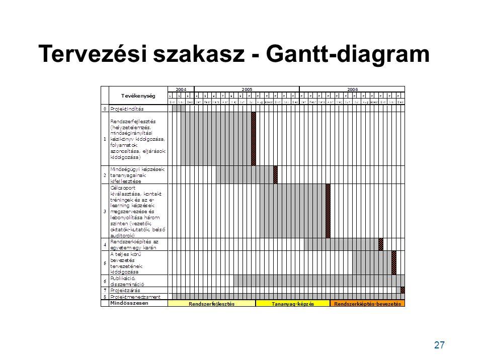 Tervezési szakasz - Gantt-diagram 27