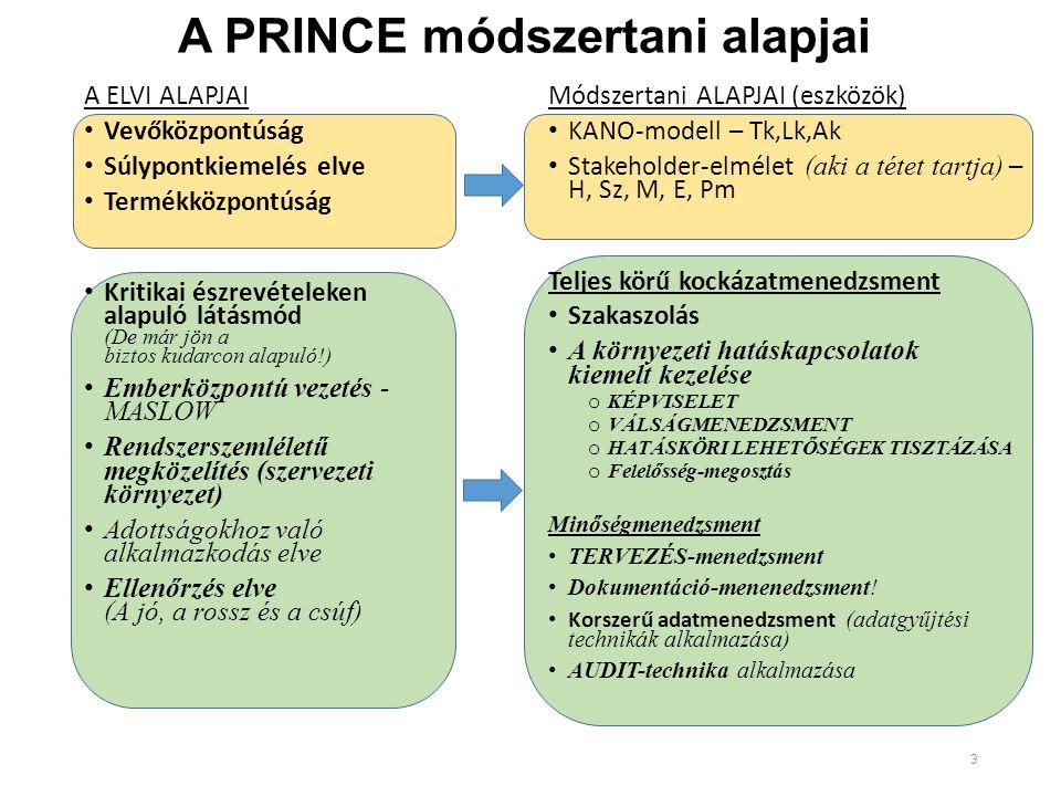 A PRINCE módszertani alapjai A ELVI ALAPJAI Vevőközpontúság Súlypontkiemelés elve Termékközpontúság Kritikai észrevételeken alapuló látásmód (De már jön a biztos kudarcon alapuló!) Emberközpontú vezetés - MASLOW Rendszerszemléletű megközelítés (szervezeti környezet) Adottságokhoz való alkalmazkodás elve Ellenőrzés elve (A jó, a rossz és a csúf) Módszertani ALAPJAI (eszközök) KANO-modell – Tk,Lk,Ak Stakeholder-elmélet (aki a tétet tartja) – H, Sz, M, E, Pm Teljes körű kockázatmenedzsment Szakaszolás A környezeti hatáskapcsolatok kiemelt kezelése o KÉPVISELET o VÁLSÁGMENEDZSMENT o HATÁSKÖRI LEHETŐSÉGEK TISZTÁZÁSA o Felelősség-megosztás Minőségmenedzsment TERVEZÉS-menedzsment Dokumentáció-menenedzsment.