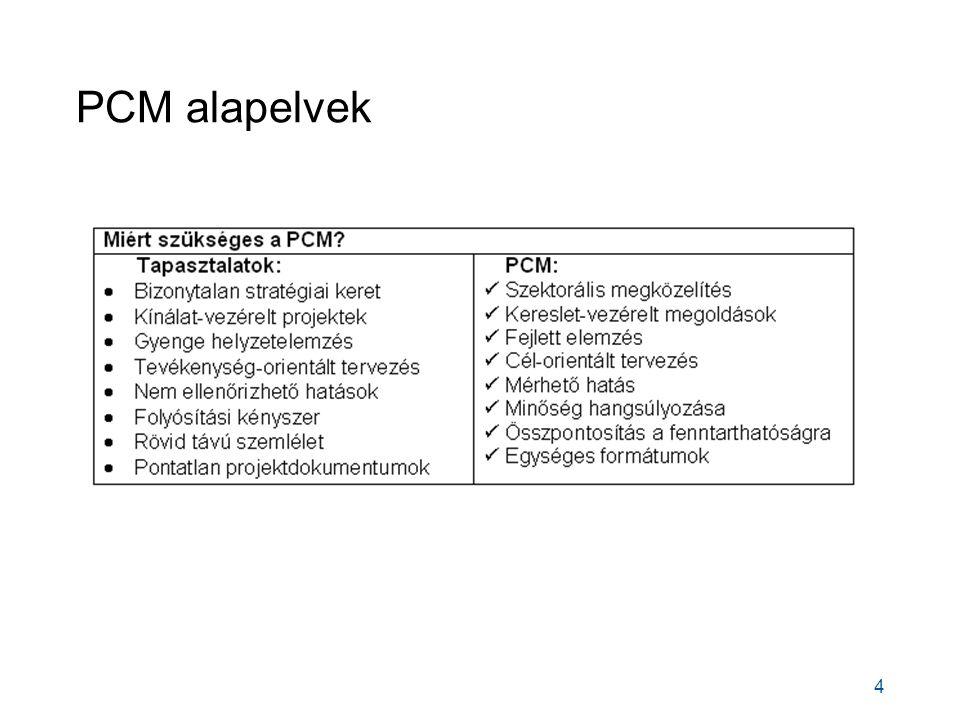 PCM alapelvek 4