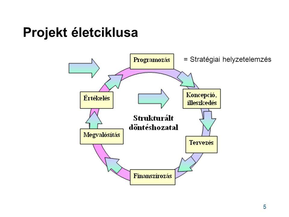 Projekt életciklusa 5 = Stratégiai helyzetelemzés