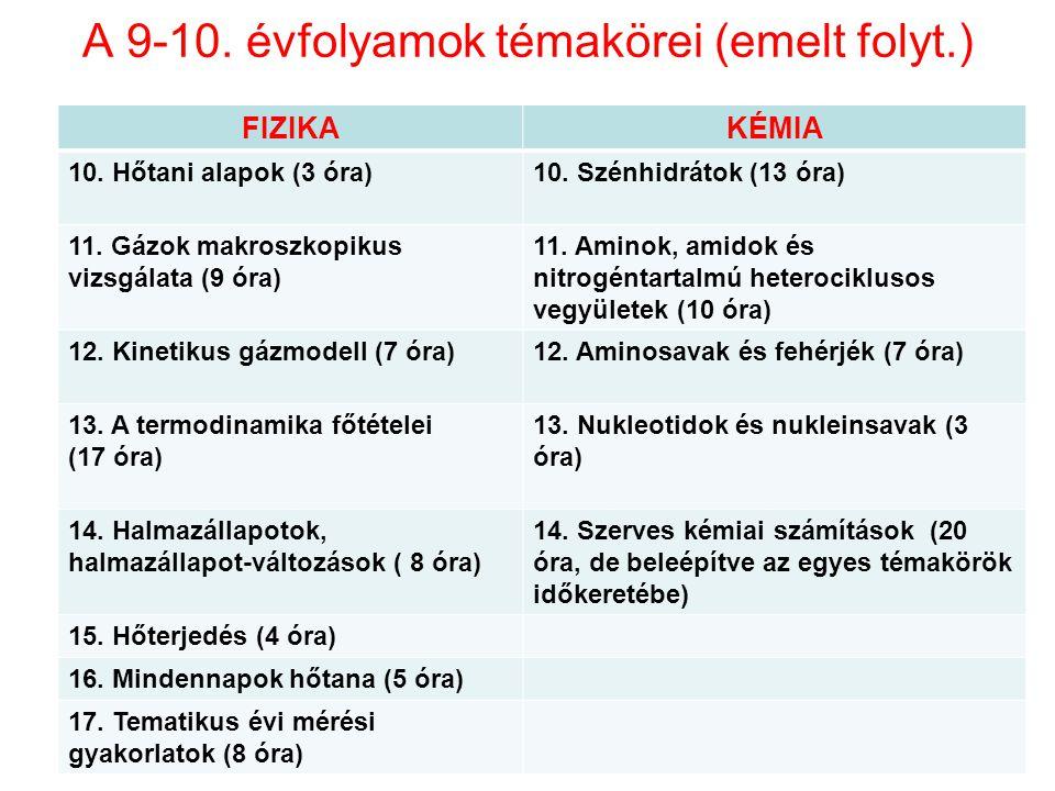 A 9-10. évfolyamok témakörei (emelt folyt.) 18 FIZIKAKÉMIA 10. Hőtani alapok (3 óra)10. Szénhidrátok (13 óra) 11. Gázok makroszkopikus vizsgálata (9 ó